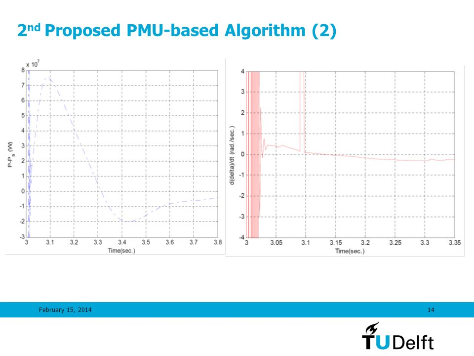 2nd Proposed PMU-based Algorithm (2)