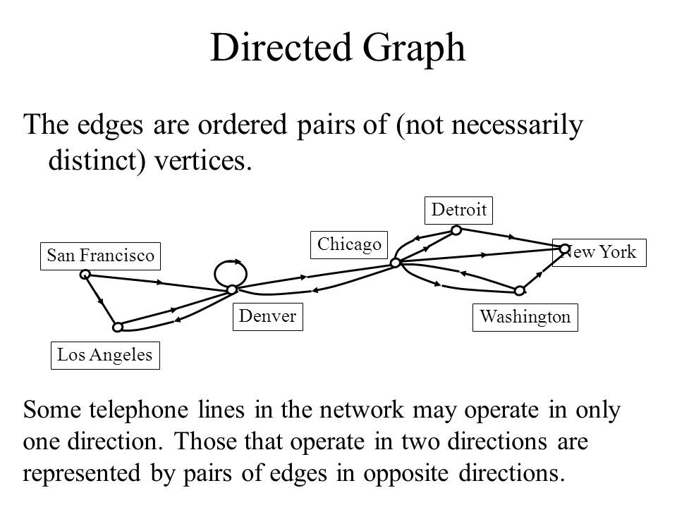 Directed Graph The edges are ordered pairs of (not necessarily distinct) vertices. Detroit. Chicago.