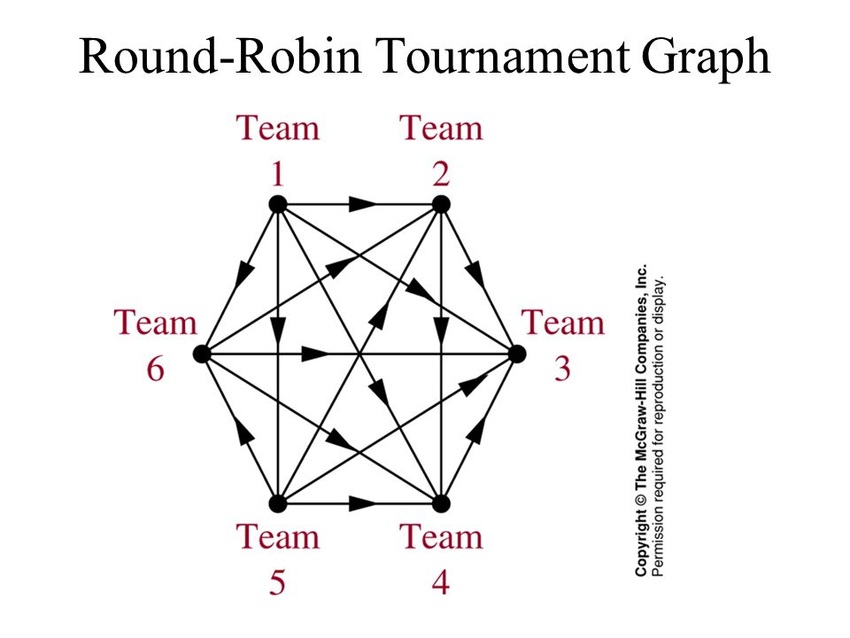 Round-Robin Tournament Graph