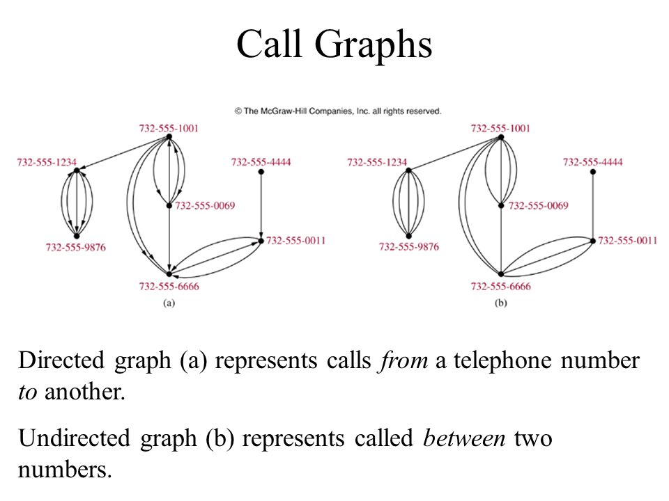 Call Graphs Directed graph (a) represents calls from a telephone number to another.