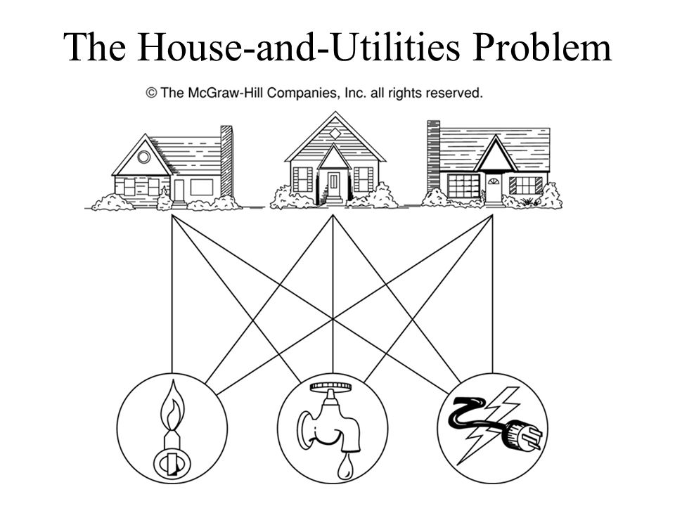 The House-and-Utilities Problem