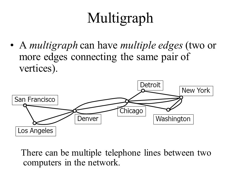 Multigraph A multigraph can have multiple edges (two or more edges connecting the same pair of vertices).
