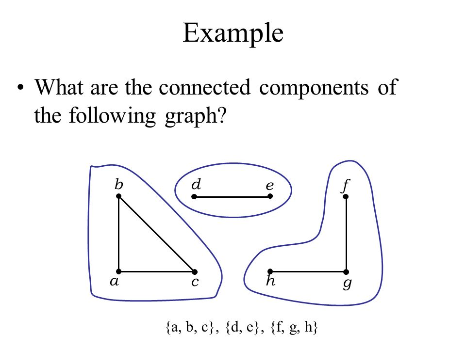 Example What are the connected components of the following graph b a