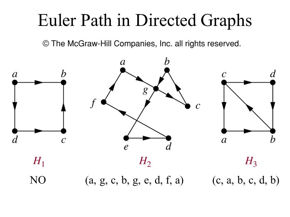 Euler Path in Directed Graphs