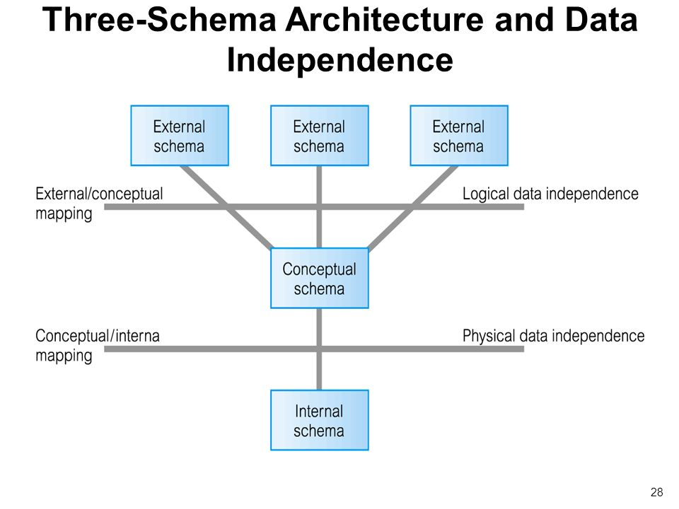 Architecture schema diagram electrical drawing wiring diagram database system concepts and architecture ppt download rh slideplayer com schema architecture diagram diagram to build ccuart Choice Image