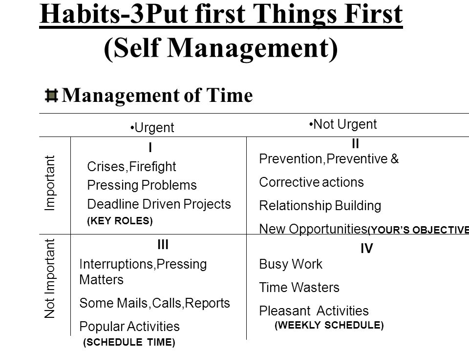 Habits-3Put first Things First (Self Management)