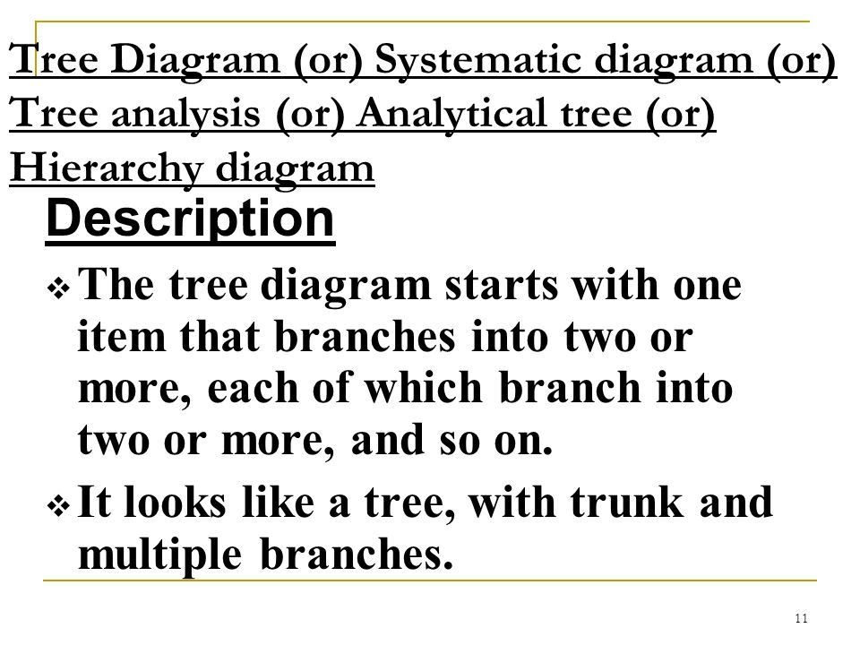 Tree Diagram (or) Systematic diagram (or) Tree analysis (or) Analytical tree (or) Hierarchy diagram