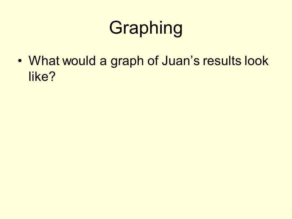 Graphing What would a graph of Juan's results look like
