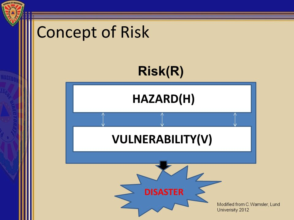 Concept of Risk Risk(R) HAZARD(H) VULNERABILITY(V) DISASTER