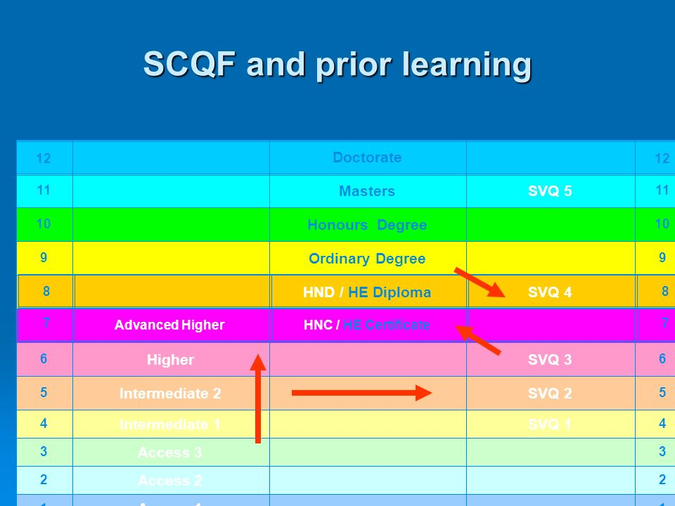 SCQF and prior learning