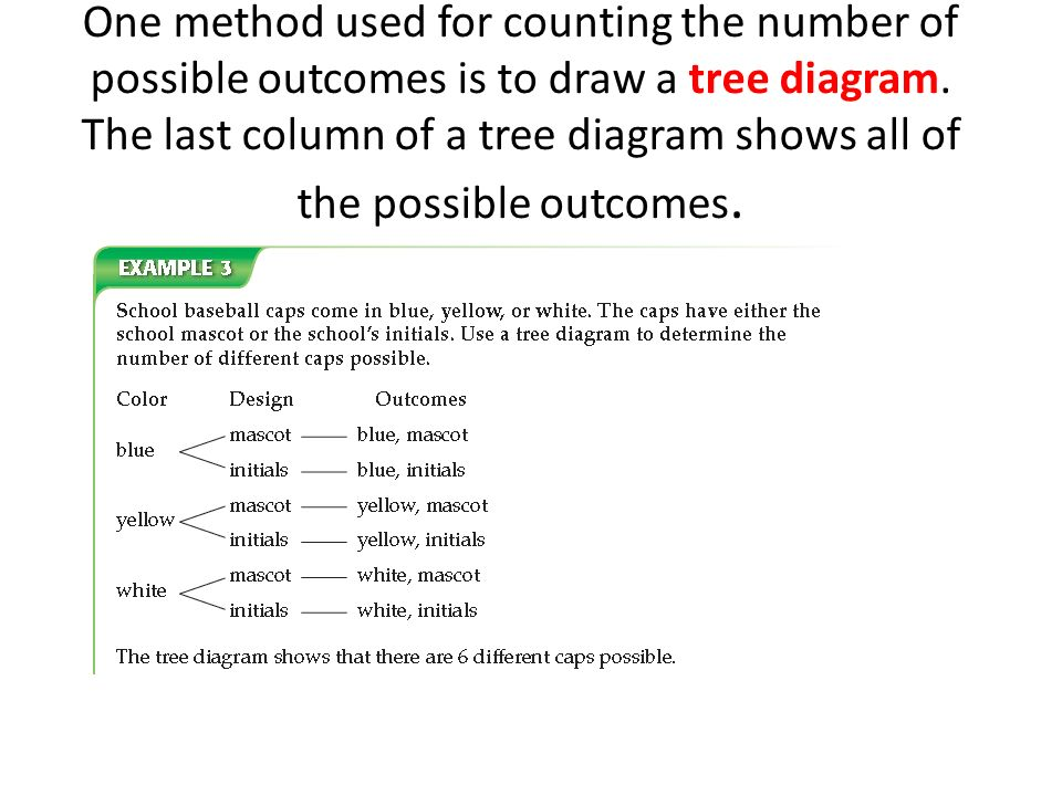 One method used for counting the number of possible outcomes is to draw a tree diagram.