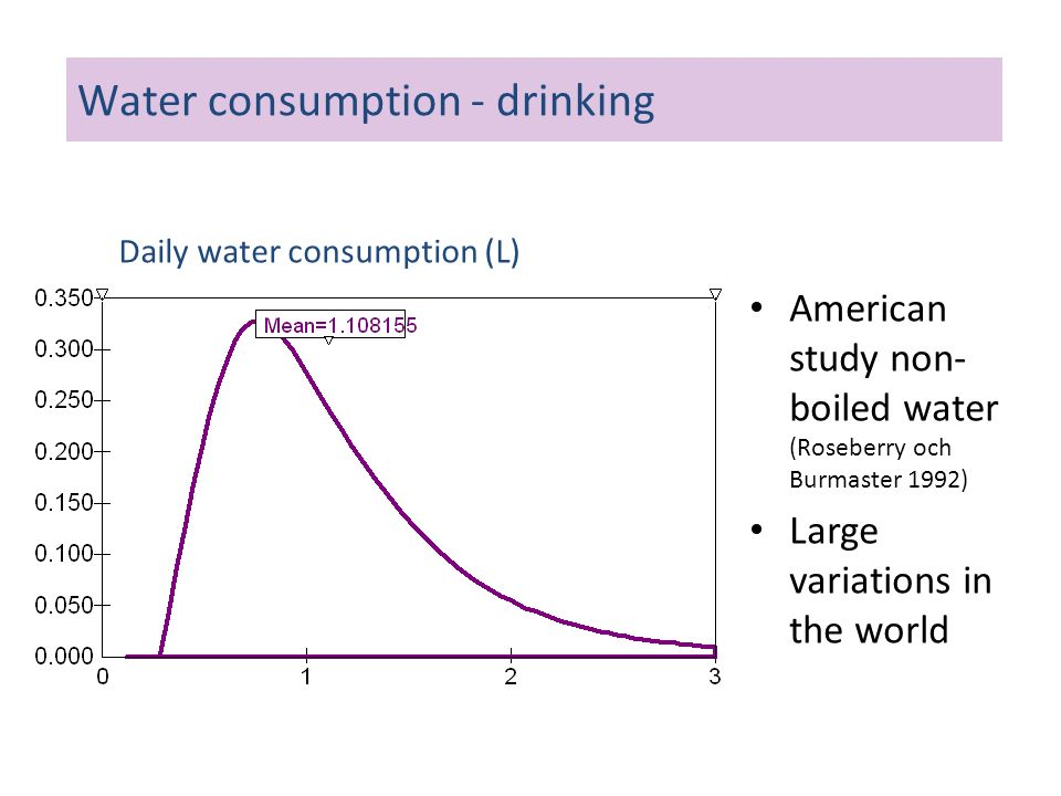 Water consumption - drinking