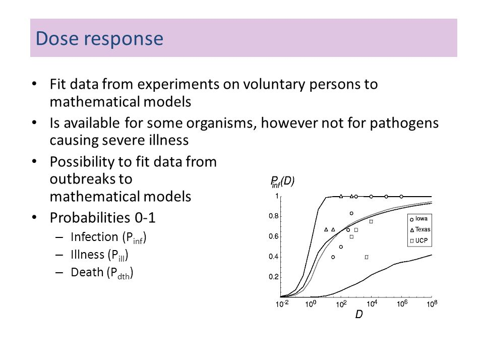 Dose response Fit data from experiments on voluntary persons to mathematical models.