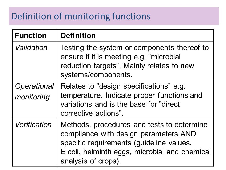 Definition of monitoring functions