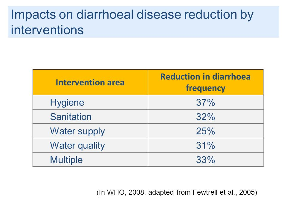 Reduction in diarrhoea frequency