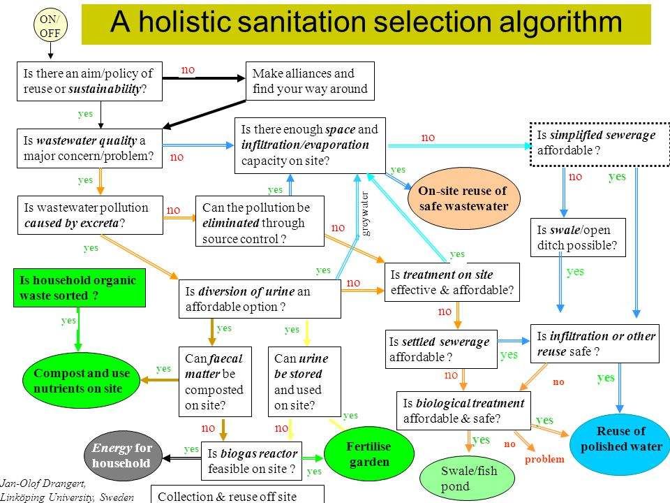 A holistic sanitation selection algorithm