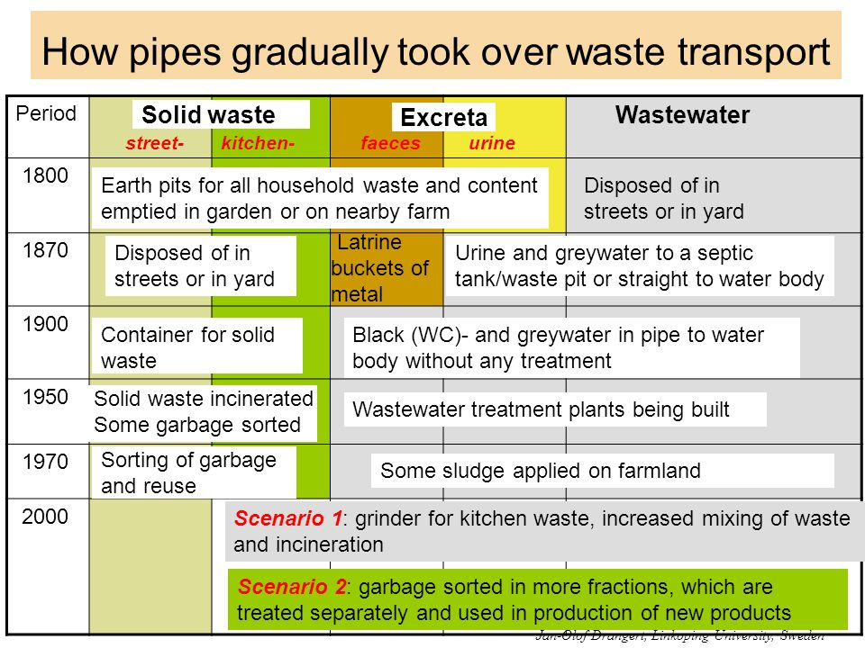 How pipes gradually took over waste transport