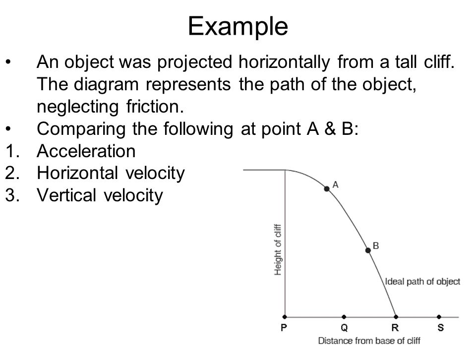Example An object was projected horizontally from a tall cliff. The diagram represents the path of the object, neglecting friction.