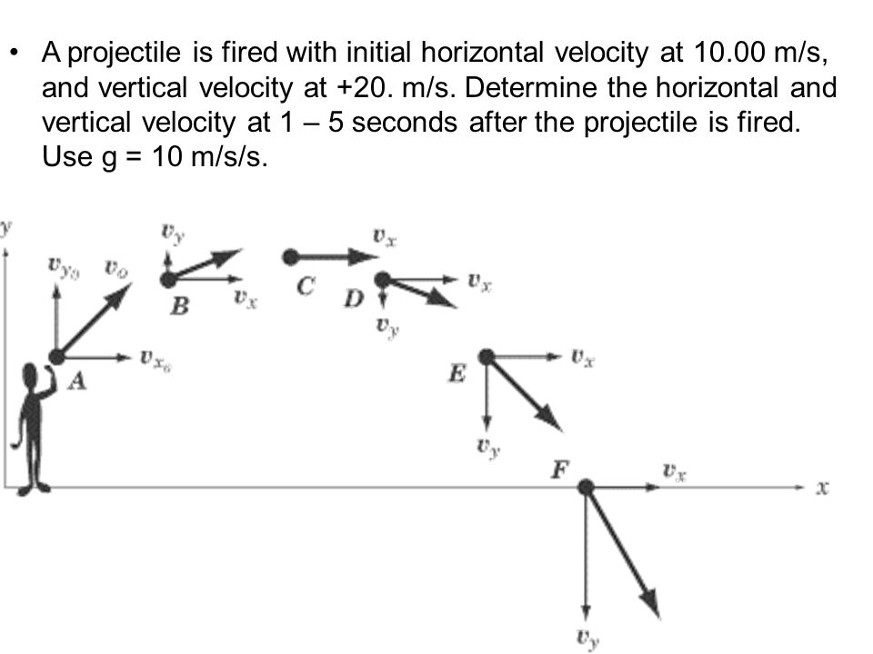 A projectile is fired with initial horizontal velocity at 10