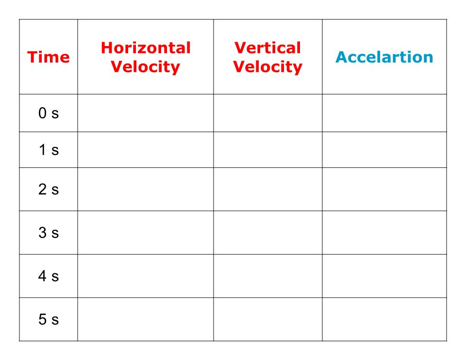 Time Horizontal Velocity Vertical Accelartion 0 s 1 s 2 s 3 s 4 s 5 s