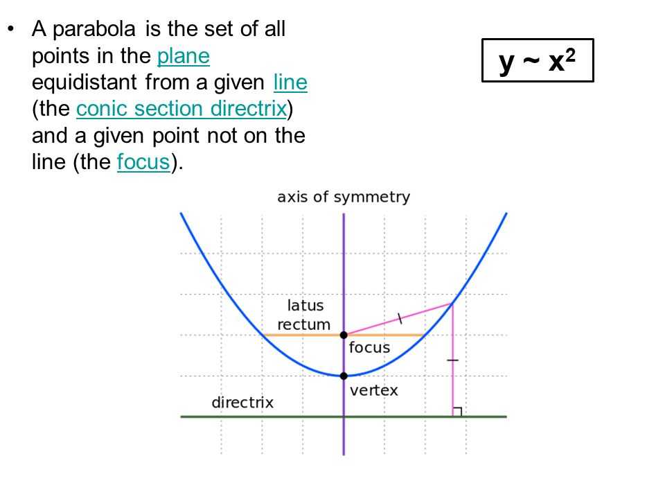 A parabola is the set of all points in the plane equidistant from a given line (the conic section directrix) and a given point not on the line (the focus).