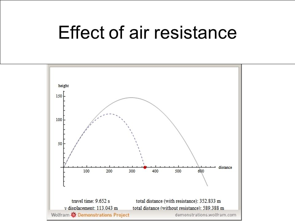 Effect of air resistance