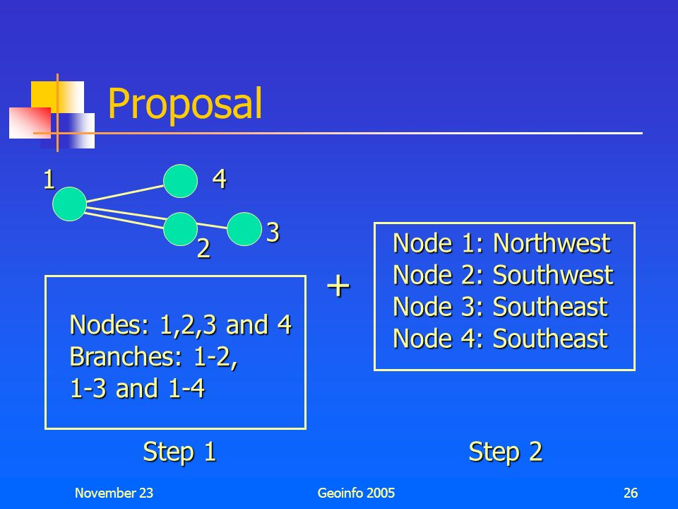 Proposal + 1 2 3 4 Node 1: Northwest Node 2: Southwest