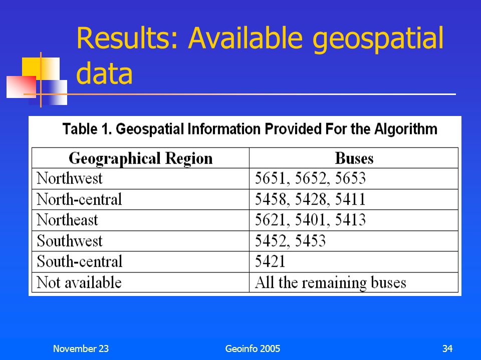 Results: Available geospatial data