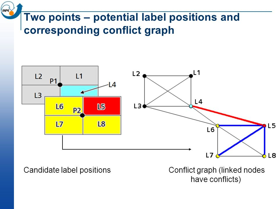 Two points – potential label positions and corresponding conflict graph