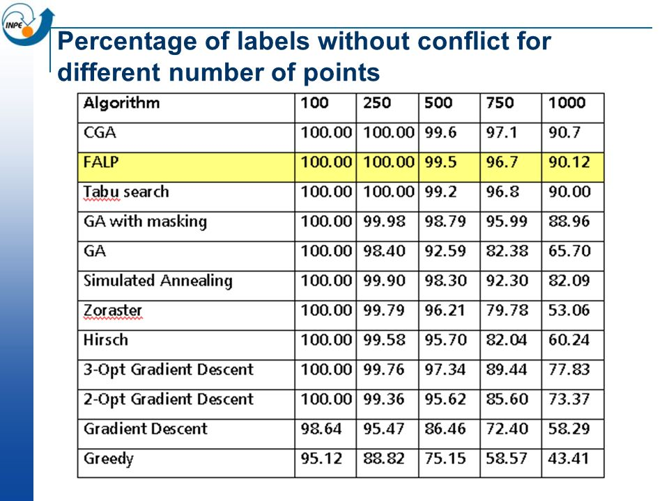 Percentage of labels without conflict for different number of points