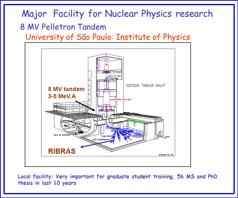 Major Facility for Nuclear Physics research