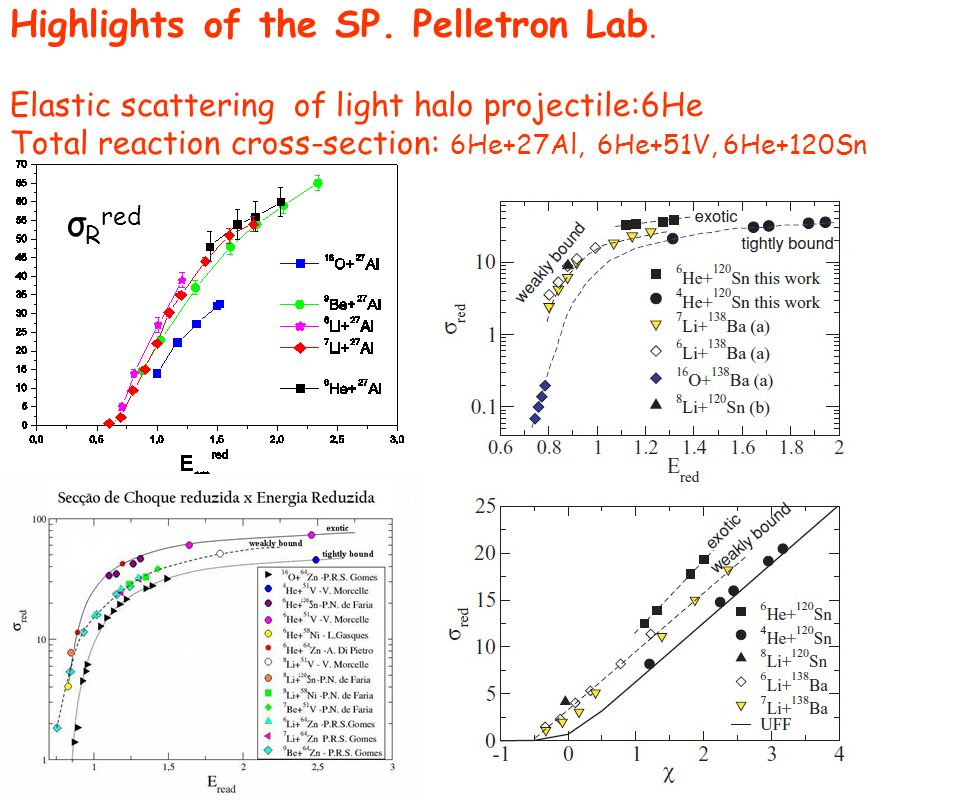 Highlights of the SP. Pelletron Lab.