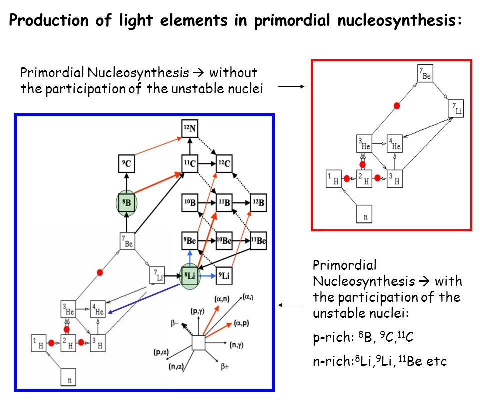 Production of light elements in primordial nucleosynthesis: