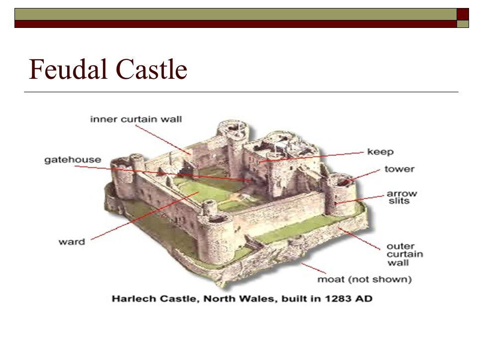 Feudal+Castle feudalism medieval political system where land was grated from lord