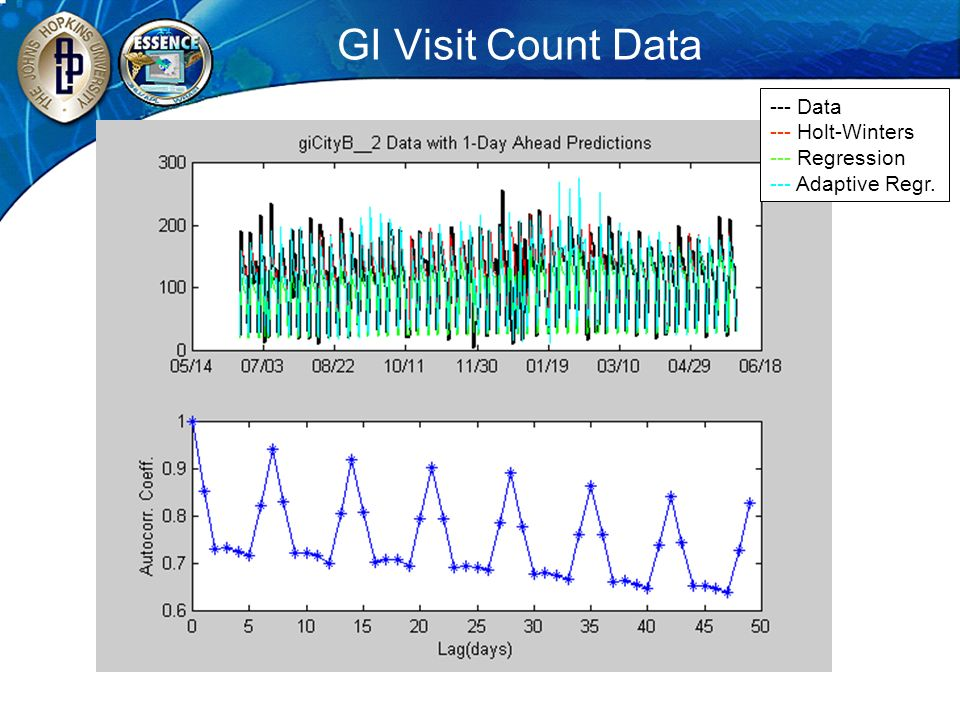 GI Visit Count Data --- Data --- Holt-Winters --- Regression