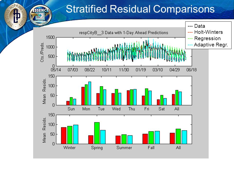 Stratified Residual Comparisons