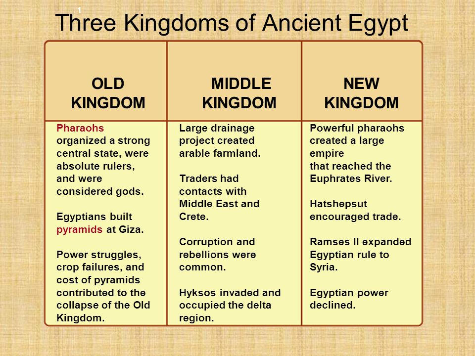 Ancient egypt geography ppt video online download three kingdoms of ancient egypt thecheapjerseys Gallery