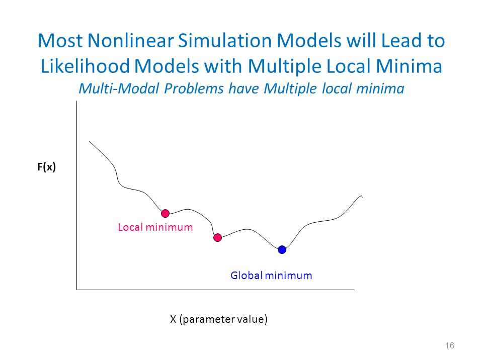 Most Nonlinear Simulation Models will Lead to Likelihood Models with Multiple Local Minima Multi-Modal Problems have Multiple local minima