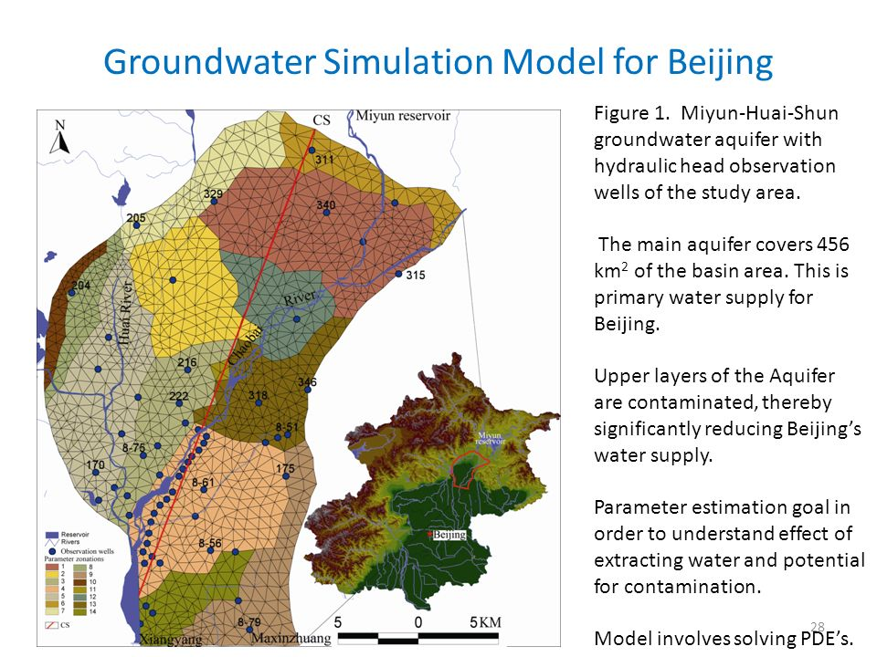 Groundwater Simulation Model for Beijing