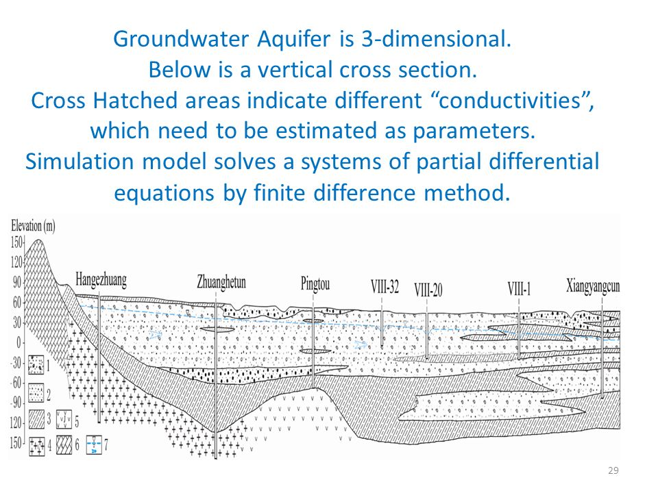 Groundwater Aquifer is 3-dimensional. Below is a vertical cross section.
