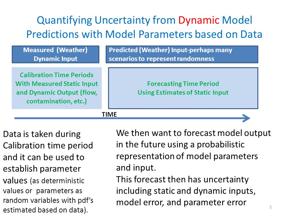 Quantifying Uncertainty from Dynamic Model Predictions with Model Parameters based on Data