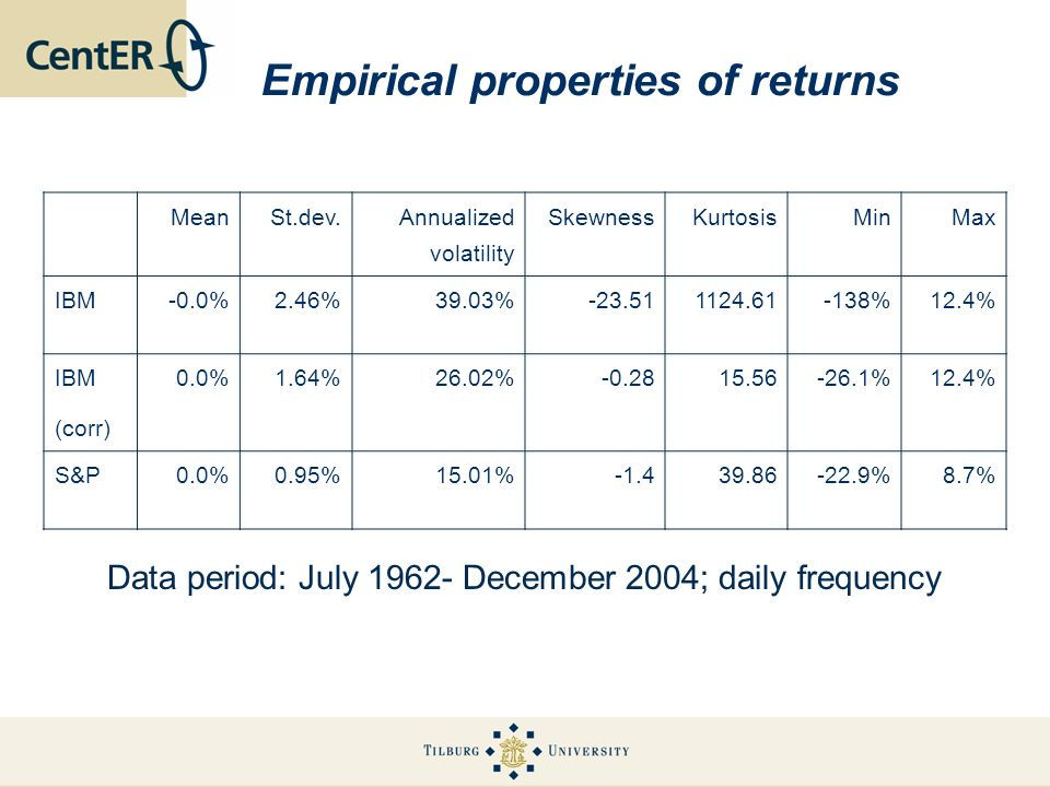 Empirical properties of returns