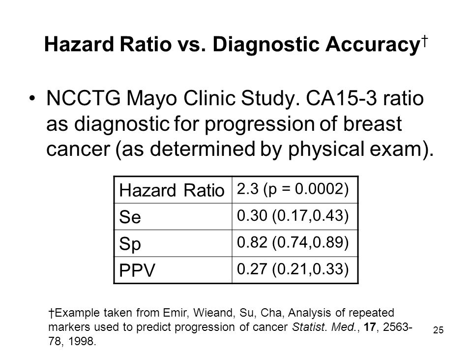 Hazard Ratio vs. Diagnostic Accuracy†