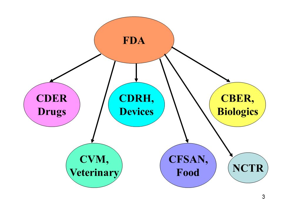 FDA CDER Drugs CDRH, Devices CBER, Biologics CVM, Veterinary CFSAN, Food NCTR