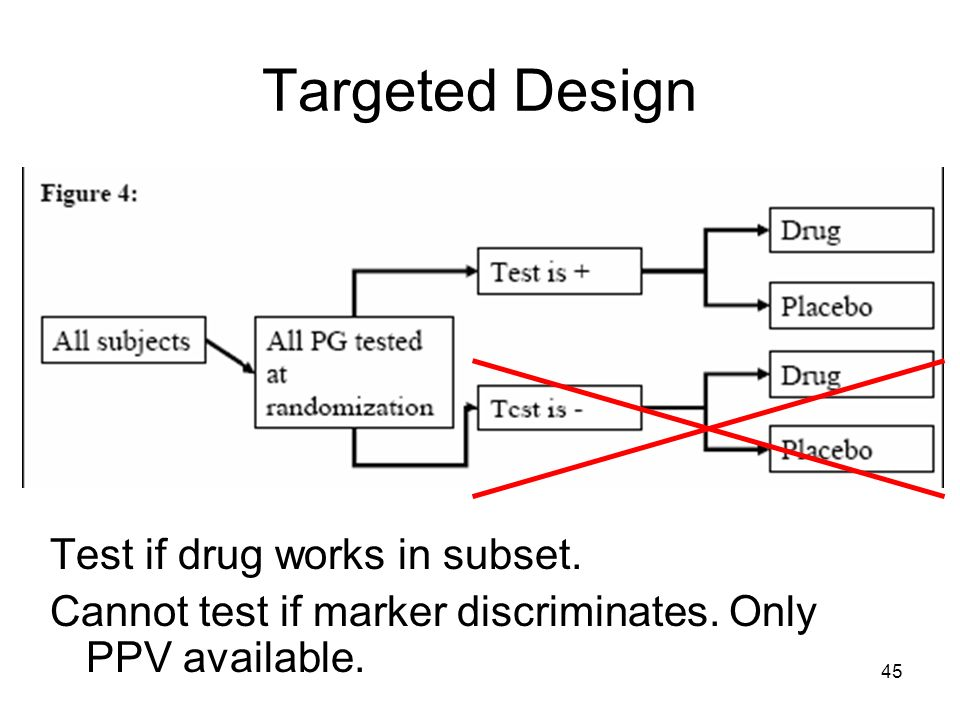 Targeted Design Test if drug works in subset.