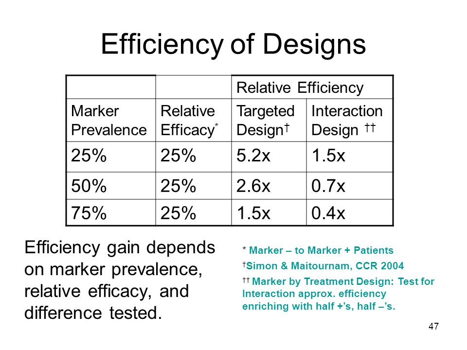 Efficiency of Designs 25% 5.2x 1.5x 50% 2.6x 0.7x 75% 0.4x
