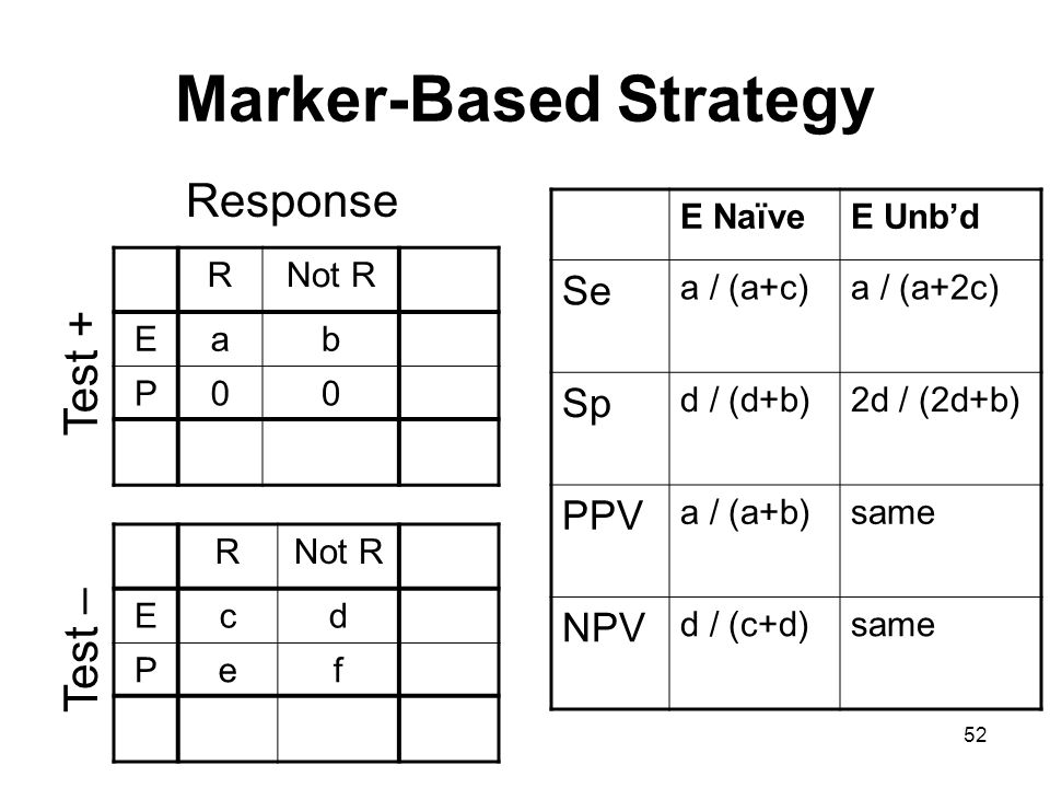 Marker-Based Strategy