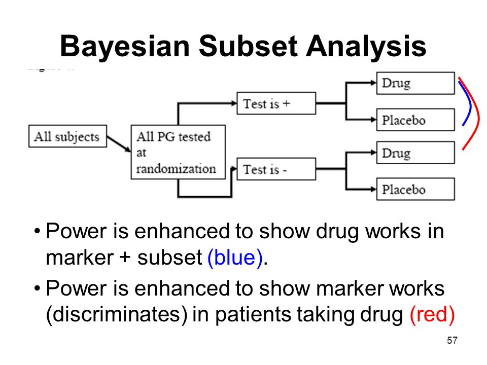Bayesian Subset Analysis