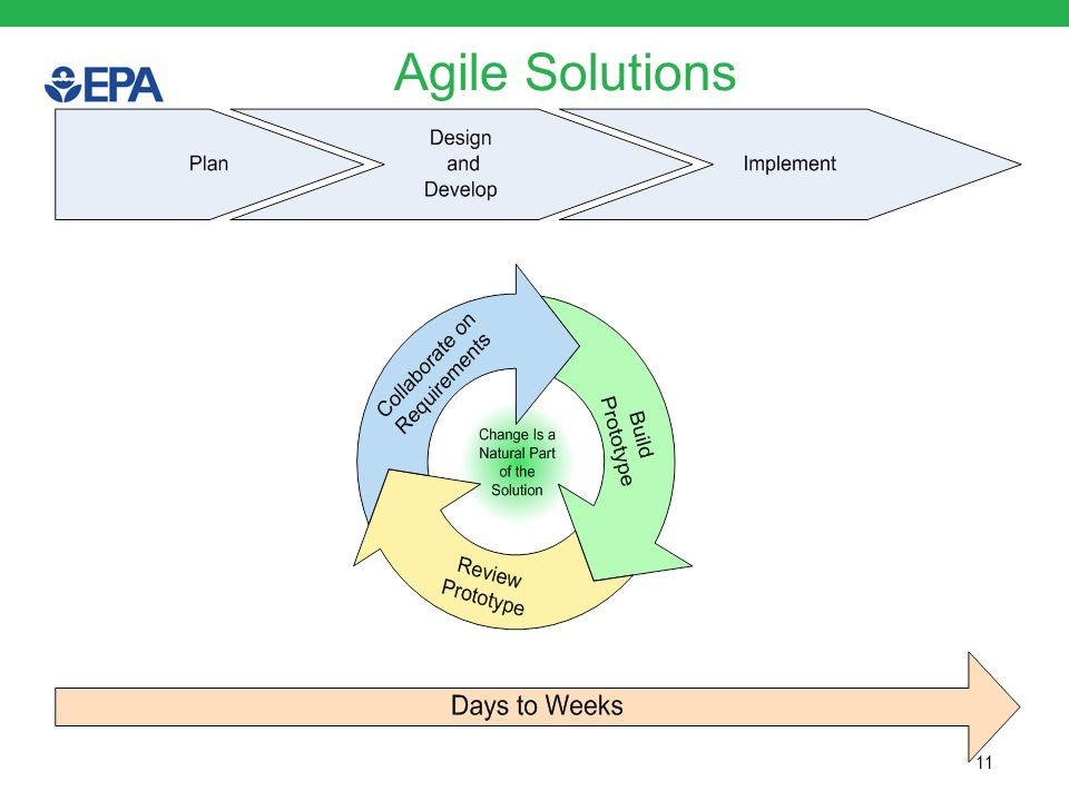 Agile Solutions 11
