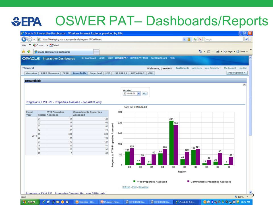 OSWER PAT– Dashboards/Reports